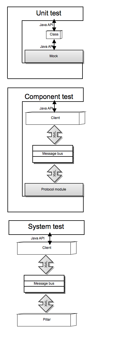 Test levels diagram