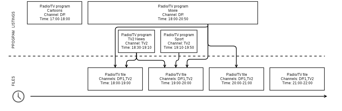program and file relations